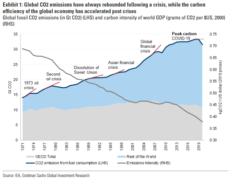 Global CO2 emissions (Goldman Sachs Investment Research)